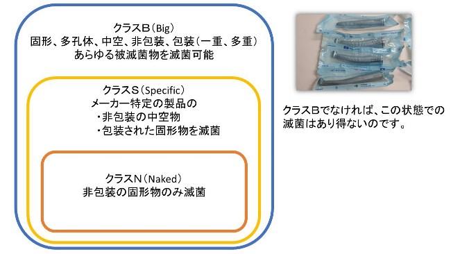 幸田町歯科医院 滅菌